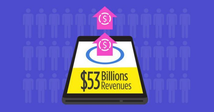 native mobile ads 53b revenue feature